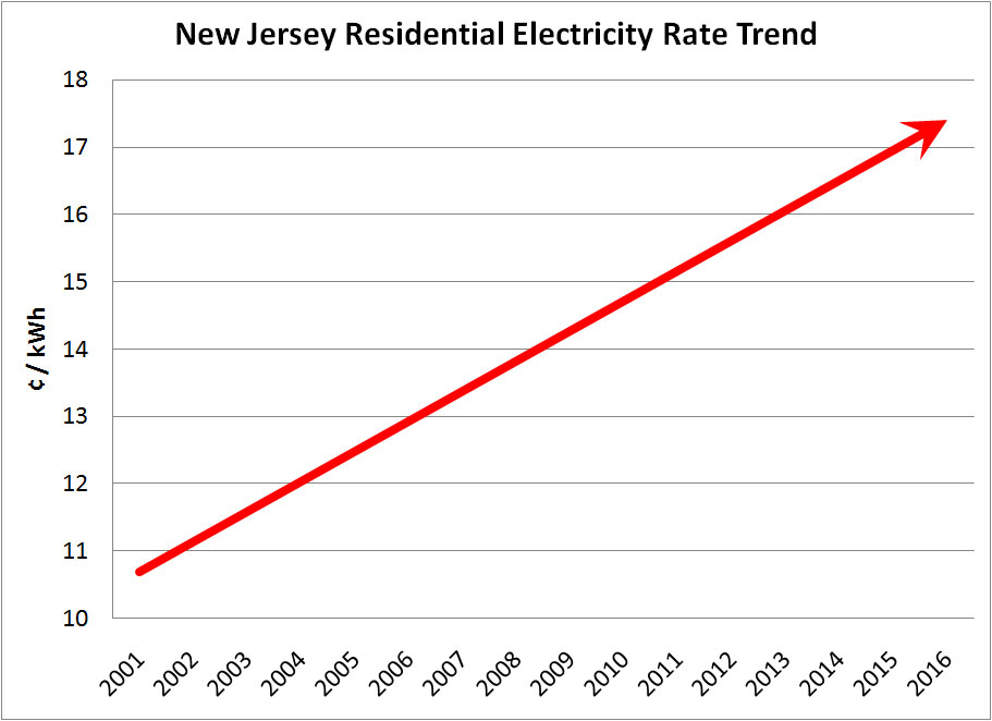 electric prices in nj